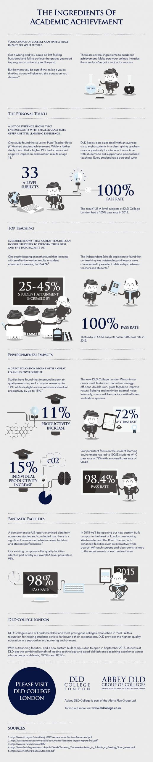 DLD College London A Level academic achievement infographic